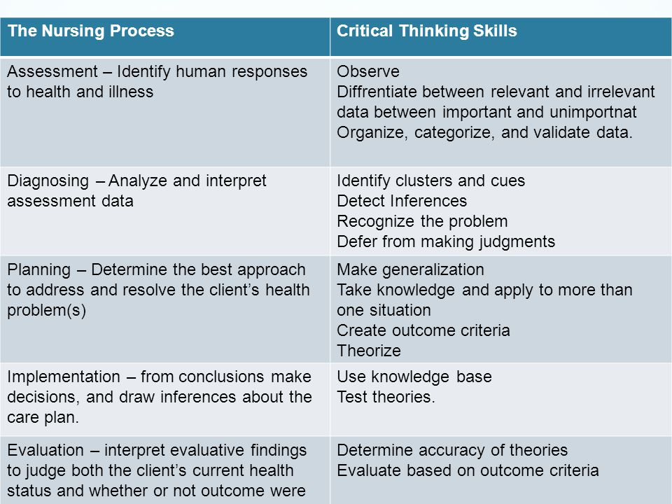 critical thinking nursing assessment Buy nursing process and critical thinking: read 19 books reviews - amazoncom and subsequent chapters integrate critical thinking into assessment, diagnosis.