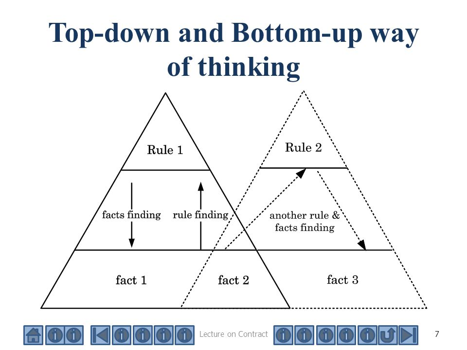 """comparative analysis top down and bottom up methodologies Inductive and deductive research approaches 1  deductive researcher """"works from the 'top down',  who works from the """"bottom-up,."""