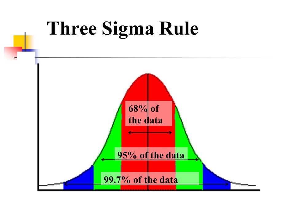 Continuous probability distributions ppt video online for Rule of three meaning