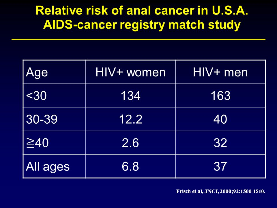 Causes of anal cancer aids