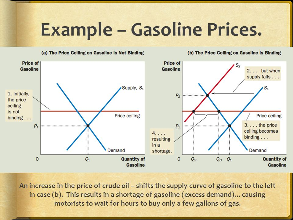 Price Ceiling On Gas Tulumsender