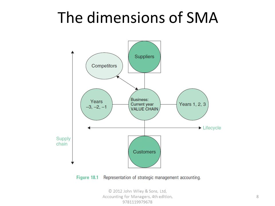 Strategic Management Accounting Ppt Download