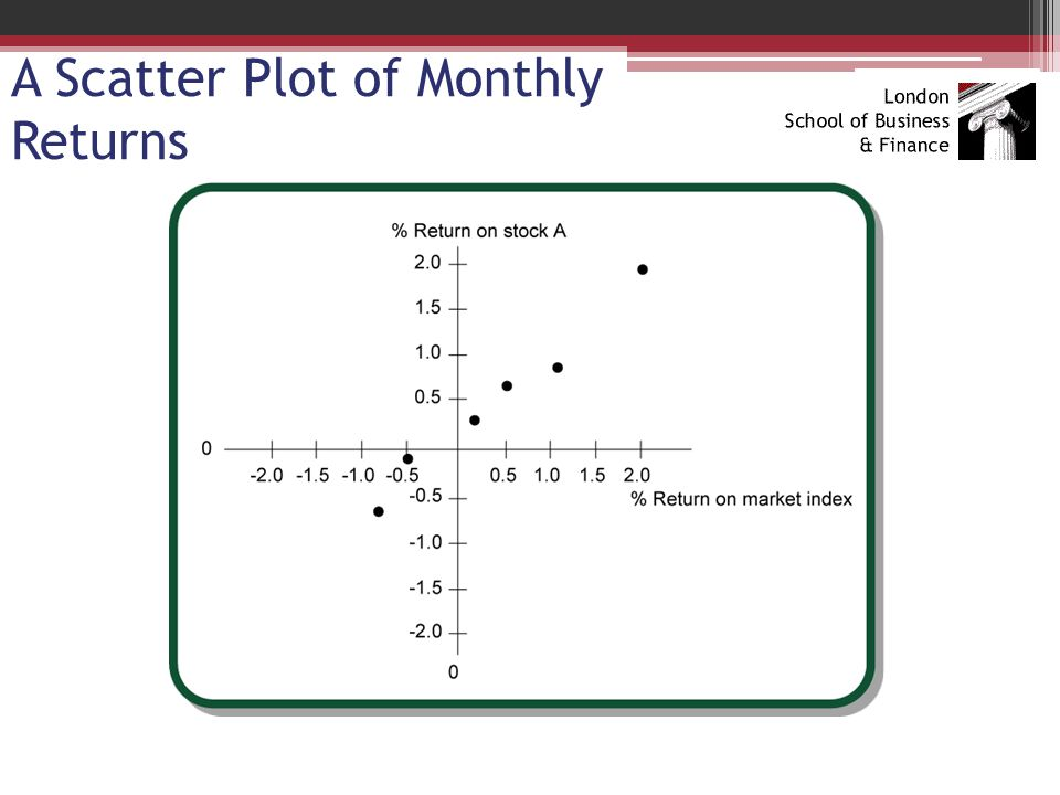 A Scatter Plot of Monthly Returns
