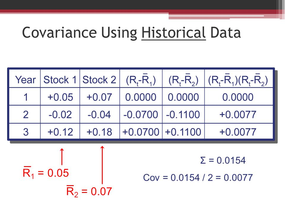 Covariance Using Historical Data