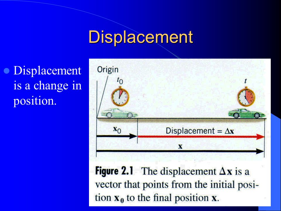 how to find displacement in physics