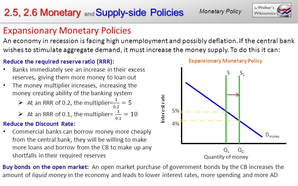 2.5, 2.6 Monetary and Supply-side Policies - ppt download