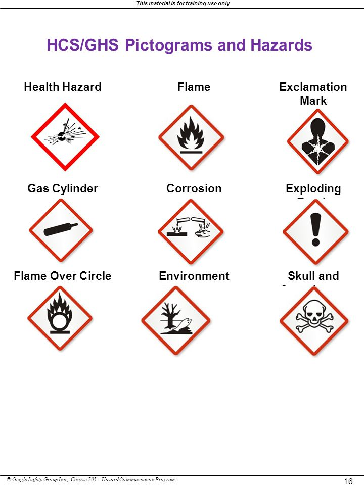 HCS/GHS Pictograms and Hazards