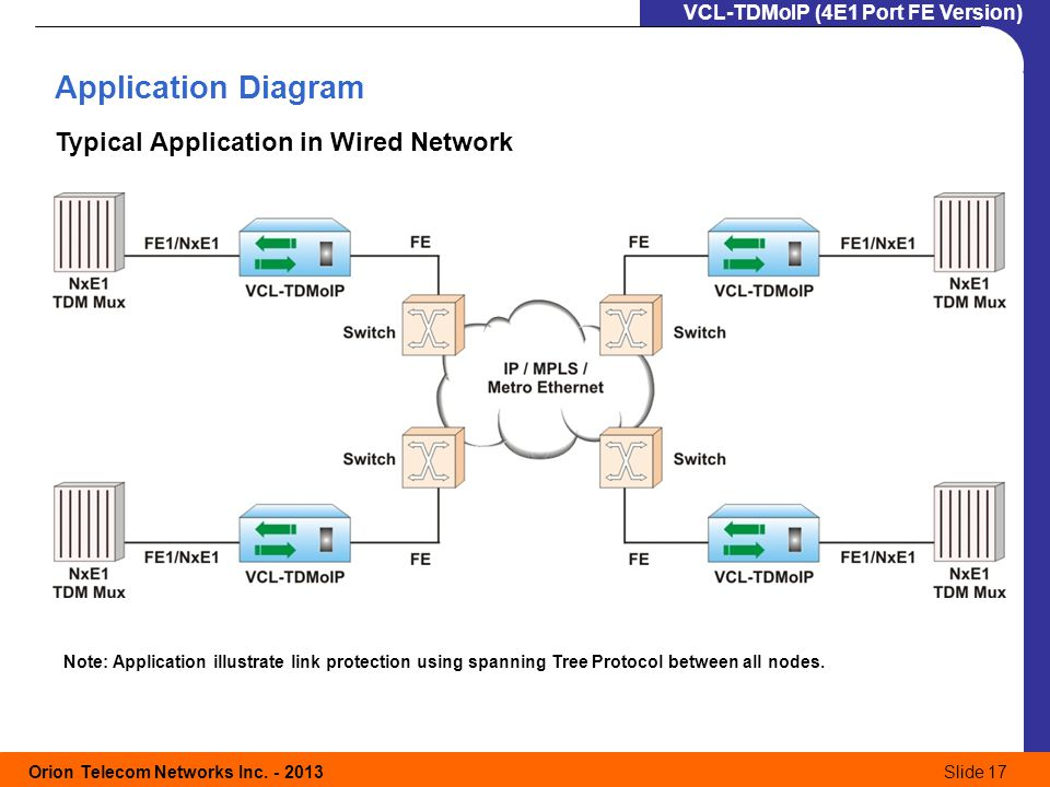 Application+Diagram+Typical+Application+in+Wired+Network audiobahn 12 eternal wiring diagram dolgular com  at bayanpartner.co