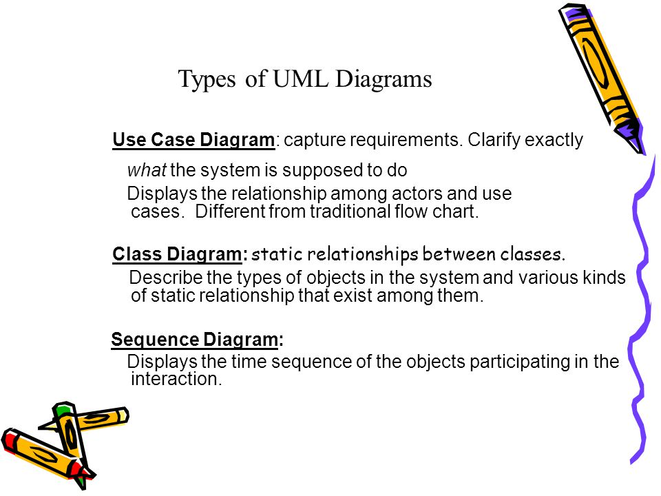 Introduction to uml shiyuan jin fall ppt download 6 types of uml diagrams ccuart Image collections