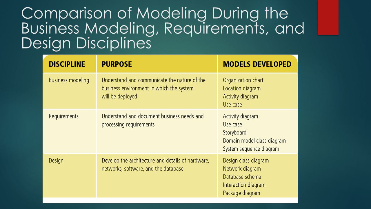 Void architecture pictures to pin on pinterest pinsdaddy -  Object Oriented Analysis And Design Ppt Download 4 Comparison Of Modeling During The Business Modeling Requirements
