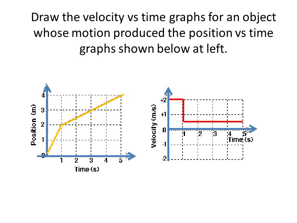 Draw the velocity vs time graphs for an object whose motion produced the position vs time graphs shown below at left.
