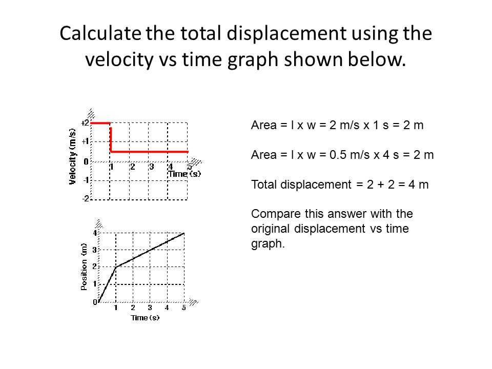 Calculate the total displacement using the velocity vs time graph shown below.