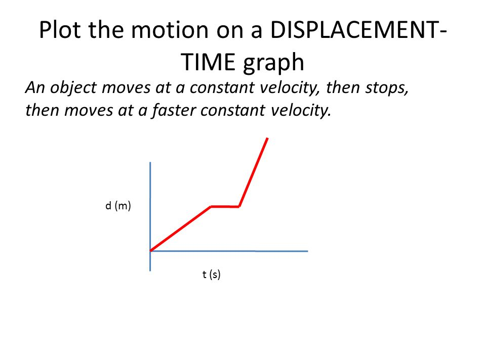 Plot the motion on a DISPLACEMENT-TIME graph