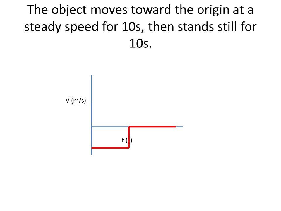 The object moves toward the origin at a steady speed for 10s, then stands still for 10s.