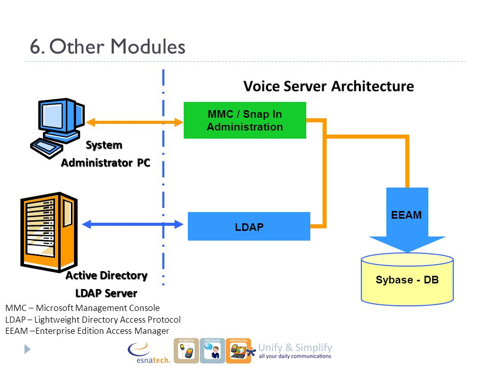 Application architecture ppt video online download for Architect directory