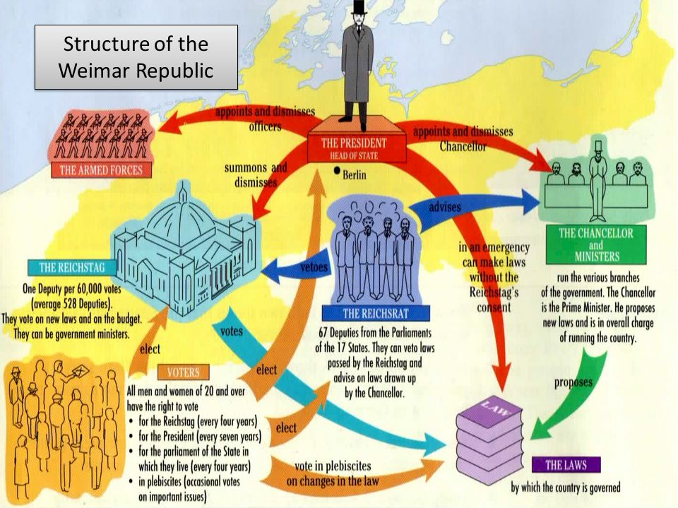 an analysis of weimar republic Weimar republic: weimar republic, the government of germany from 1919 to 1933 economic crisis and political instability led to the collapse of the republic.