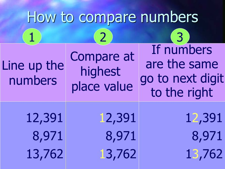How to compare numbers 1 2 3 Line up the numbers Compare at highest
