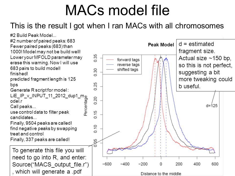 MACs model file This is the result I got when I ran MACs with all chromosomes. #2 Build Peak Model...