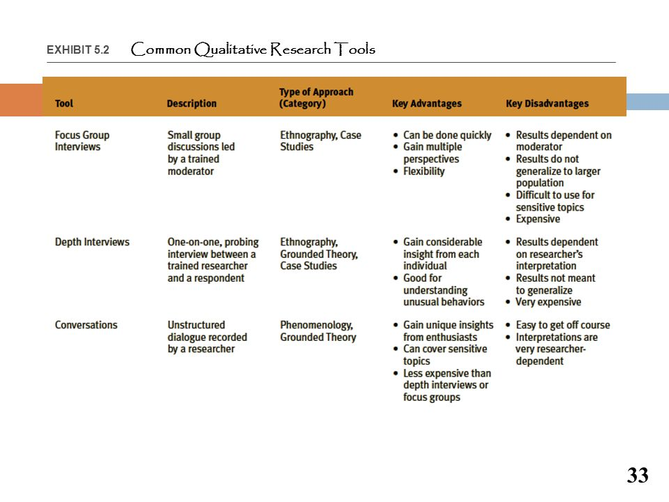 EXHIBIT 5.2 Common Qualitative Research Tools