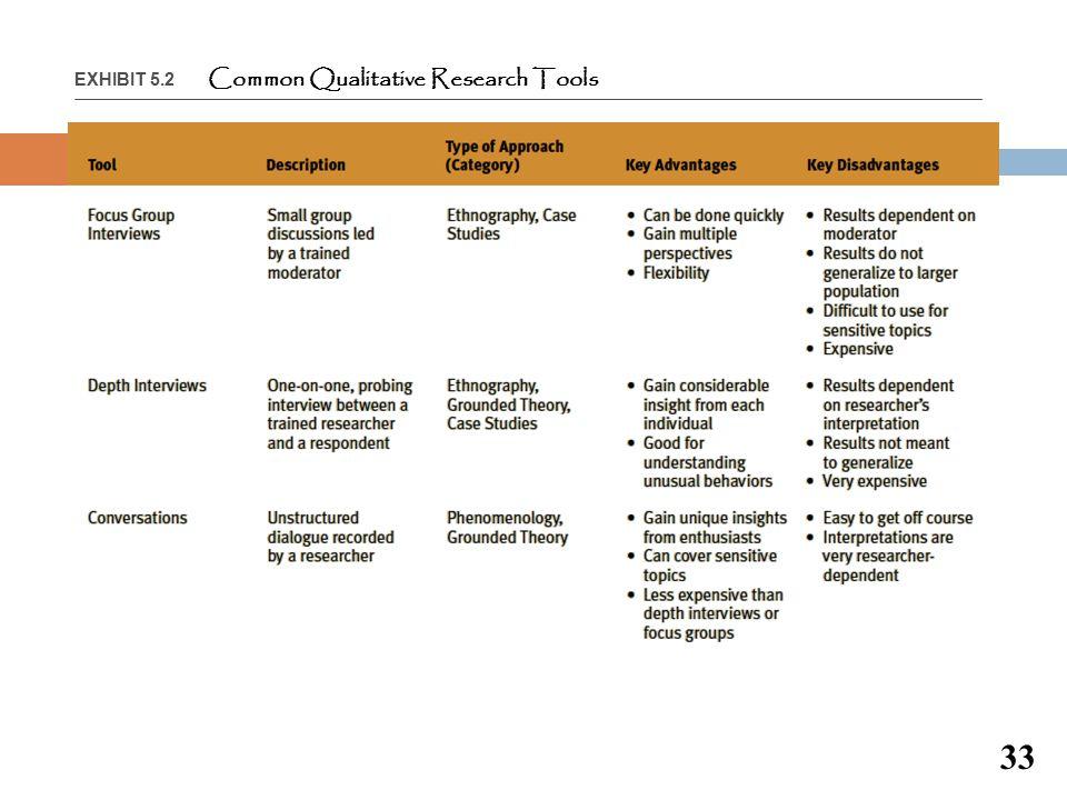 EXHIBIT 5.2 Common Qualitative Research Tools