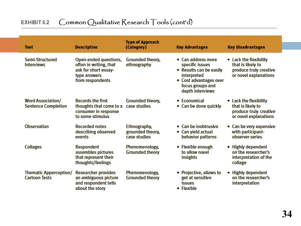 EXHIBIT 5.2 Common Qualitative Research Tools (cont'd)