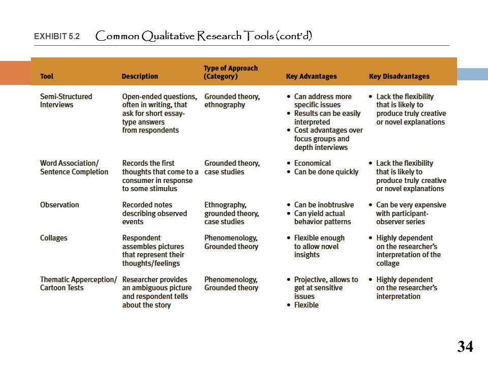 EXHIBIT 5.2 Common Qualitative Research Tools (cont'd)