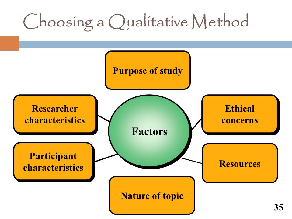 Choosing a Qualitative Method