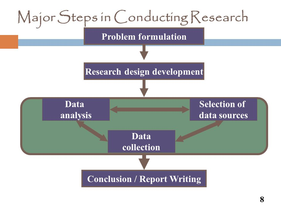 Major Steps in Conducting Research