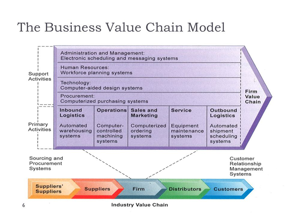 The Difference Between a Business Model & a Value Chain Model