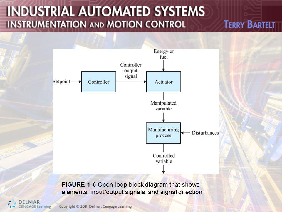 Ziemlich Signalblockdiagramm Bilder - Elektrische ...