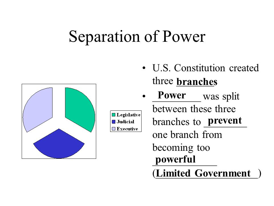 Separation of Power U.S. Constitution created three _______