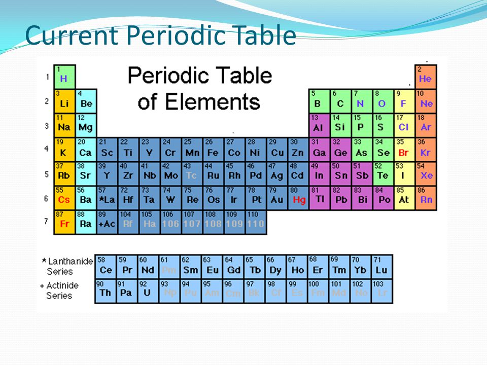 Current Periodic Table