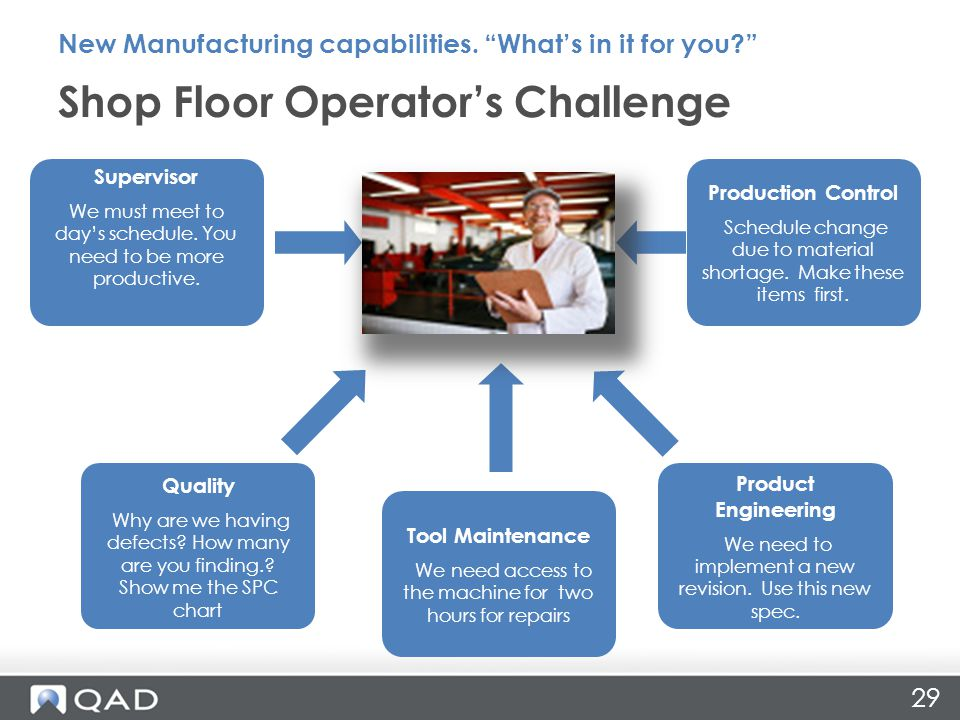 Manufacturing futures ppt download for Floor operator