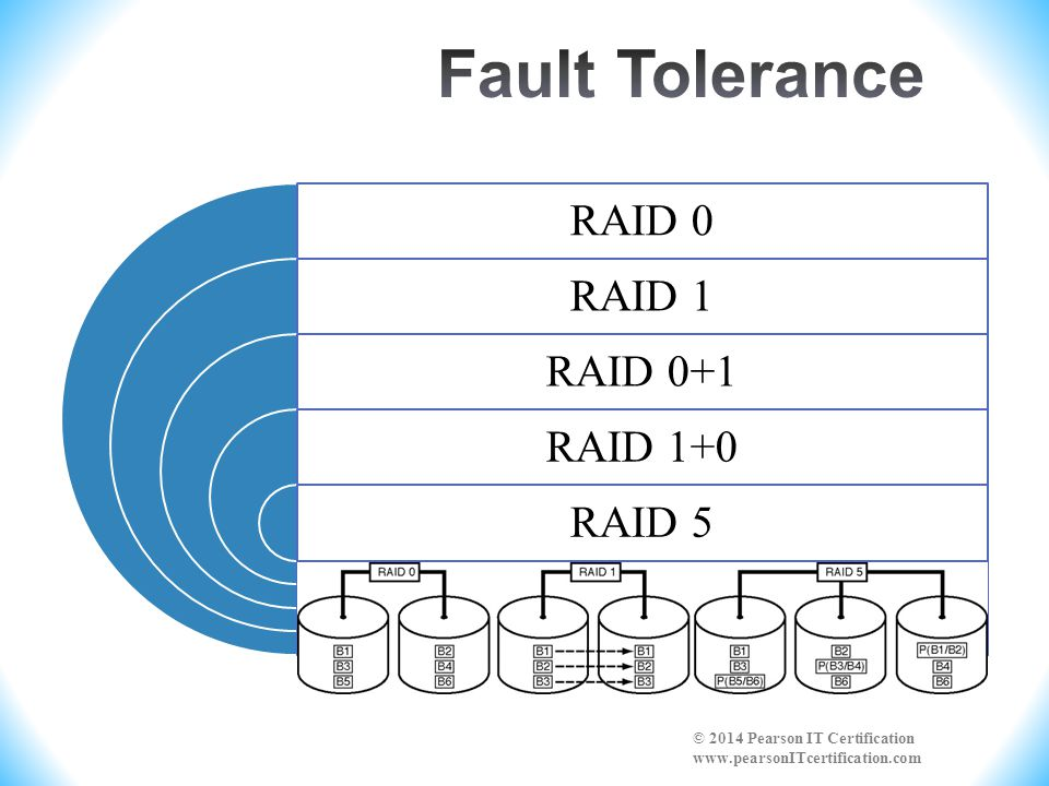 Raid 0 Vs Raid 1 Wiring Diagrams Wiring Diagrams