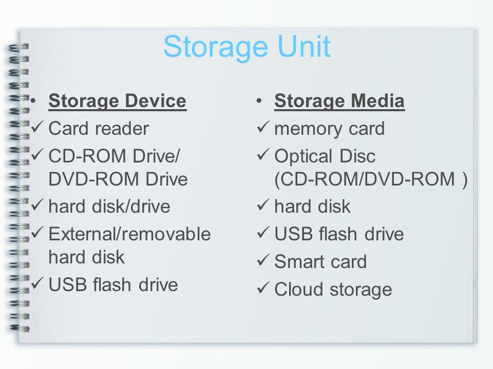 Storage Unit Storage Device Card reader CD-ROM Drive/ DVD-ROM Drive