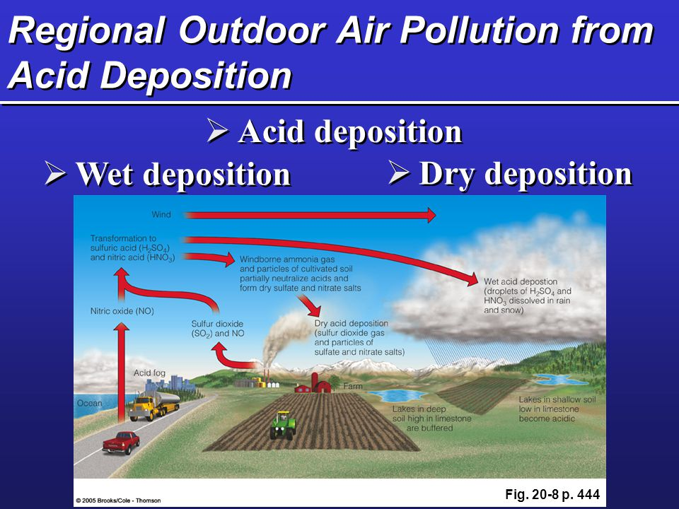 an introduction to the air pollution leading to respiratory damages in the united states and china China's air pollution stems from the manufacturing of products for the united states 2 air pollution is the leading damage how to reduce air pollution.