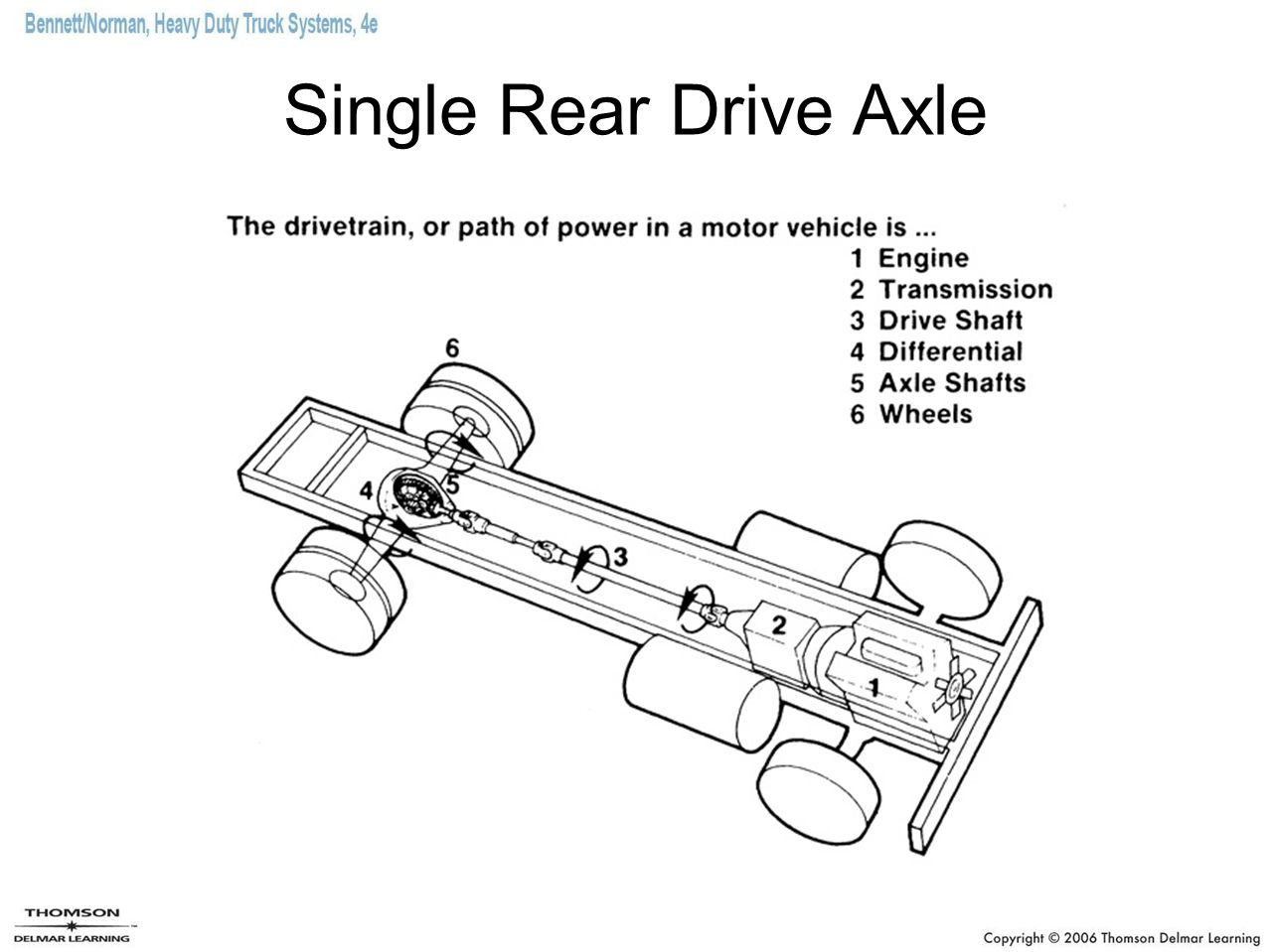 heavy duty truck axles diagram  catalog  auto parts