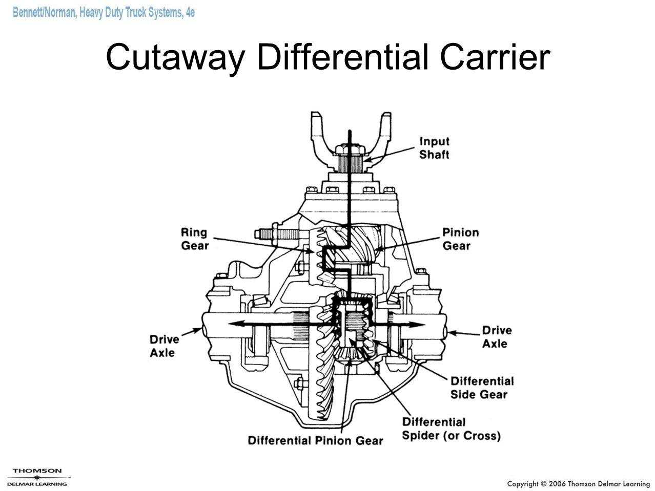 heavy truck drive axle diagram