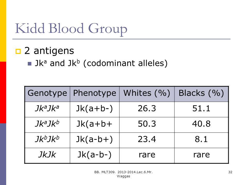 Kidd Blood Group 2 antigens Jka and Jkb (codominant alleles) Genotype