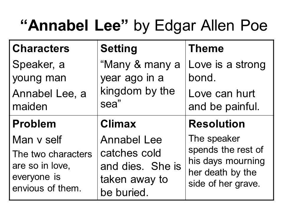 Edgar Allan Poe Annabel Lee Theme Pretty Girls
