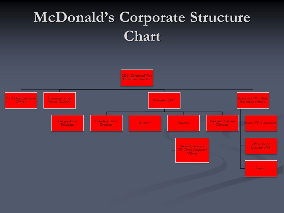 organization structure mcdonalds Read this essay on mcdonald's organizational chart come browse our large digital warehouse of free sample essays get the knowledge you need in order to pass your classes and more.