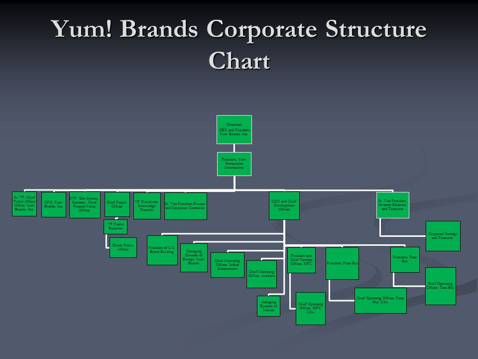 Business strategy yum brands