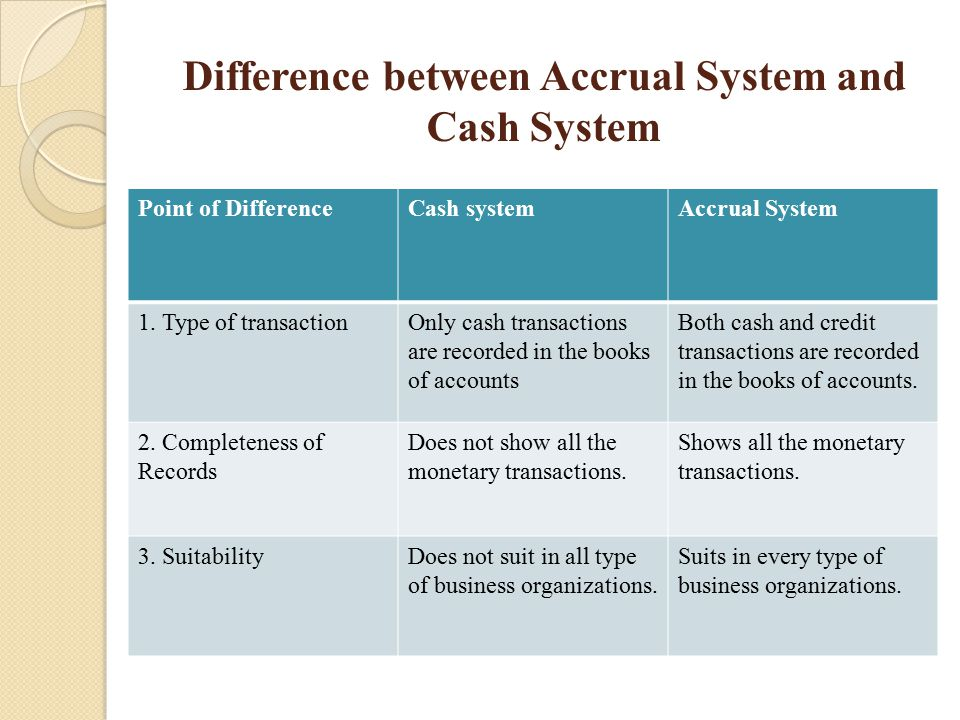 differentiate between types of credit agreements If you're thinking about sharing a credit card account with someone, take heed all shared accounts aren't the same there are different policies with different names and your charging rights and liability for debt could vary greatly depending upon the type of account you choose.