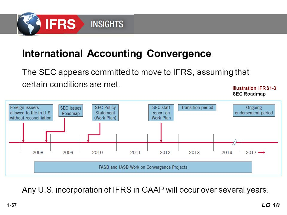 accounting convergence Ey provides insights into international financial reporting standards (ifrs), the single most important initiative in the accounting and financial reporting wor.