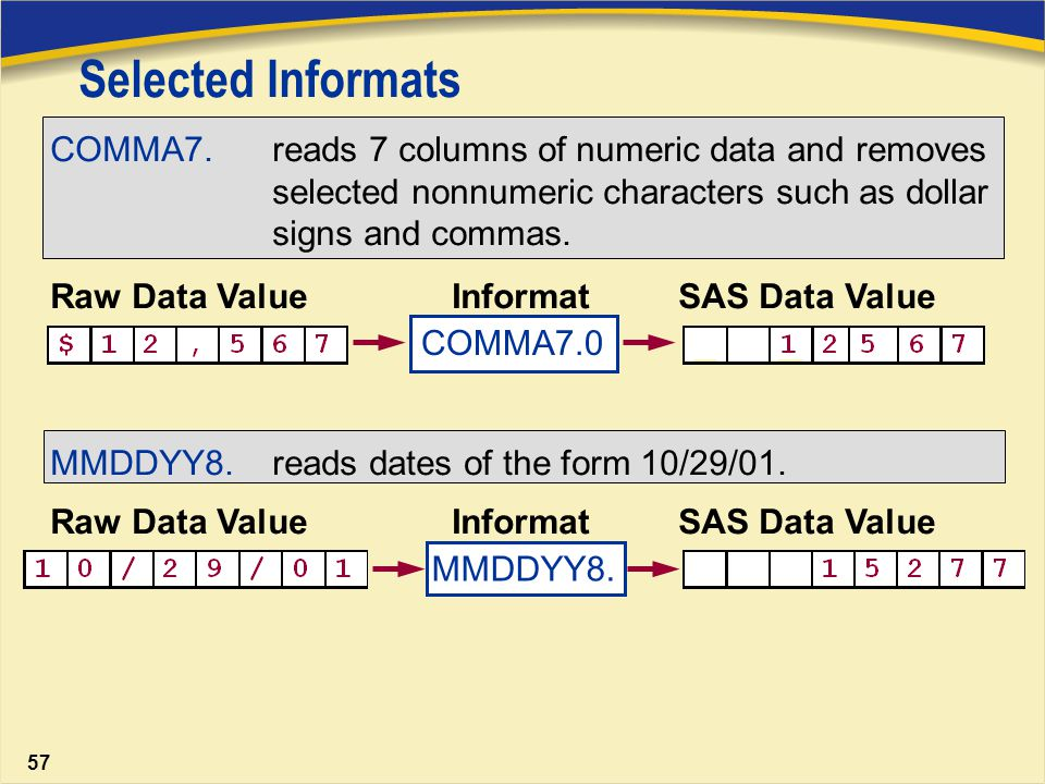 date to numeric sas