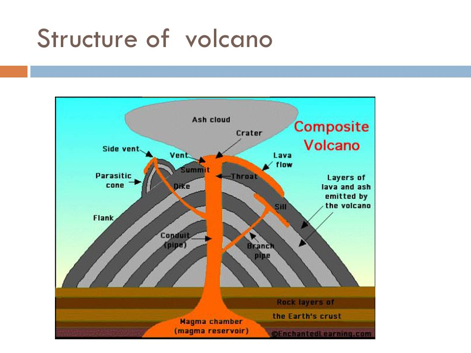 Structure of volcano