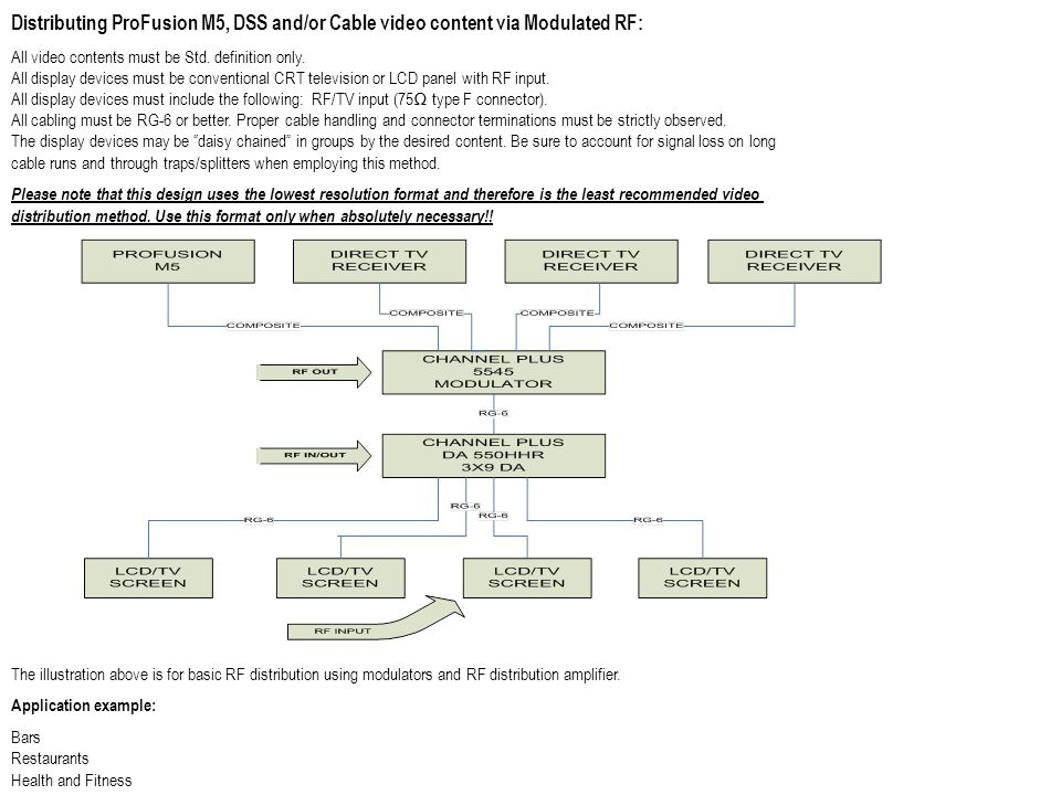 Distributing ProFusion M5, DSS and/or Cable video content via Modulated RF: