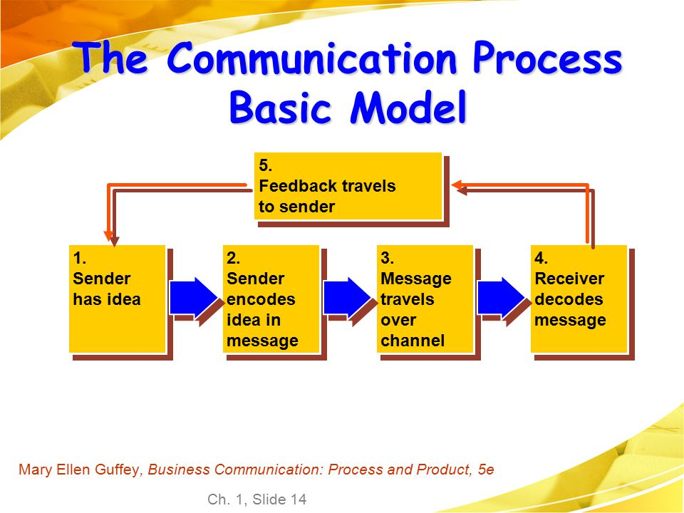 Chapter 1 communicating at work ppt video online download the communication process basic model ccuart Image collections