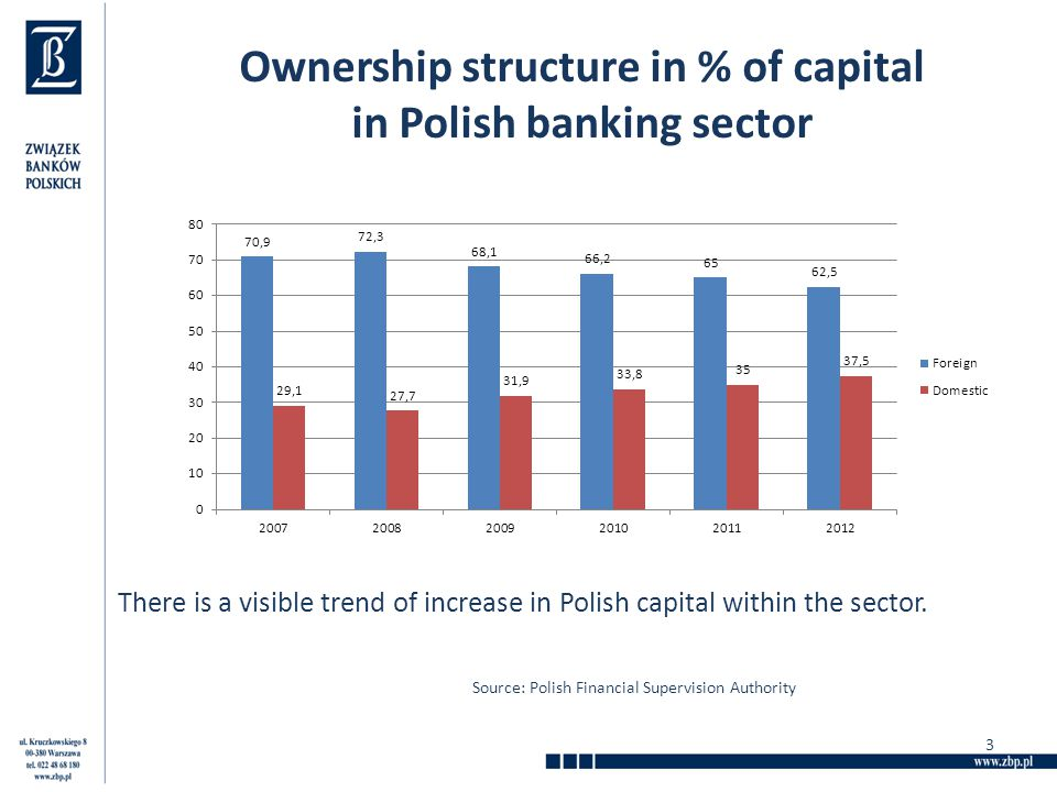 pest of polish banking sector The world bank forecasts 42% in 2018  poland is making progress in  simplifying its tax system reducing the number of hours a company.