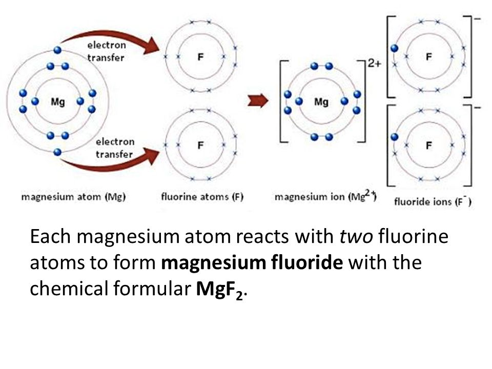 Ionic bond ppt video online download 29 each magnesium atom reacts with two fluorine atoms to form magnesium fluoride with the chemical formular mgf2 ccuart Choice Image
